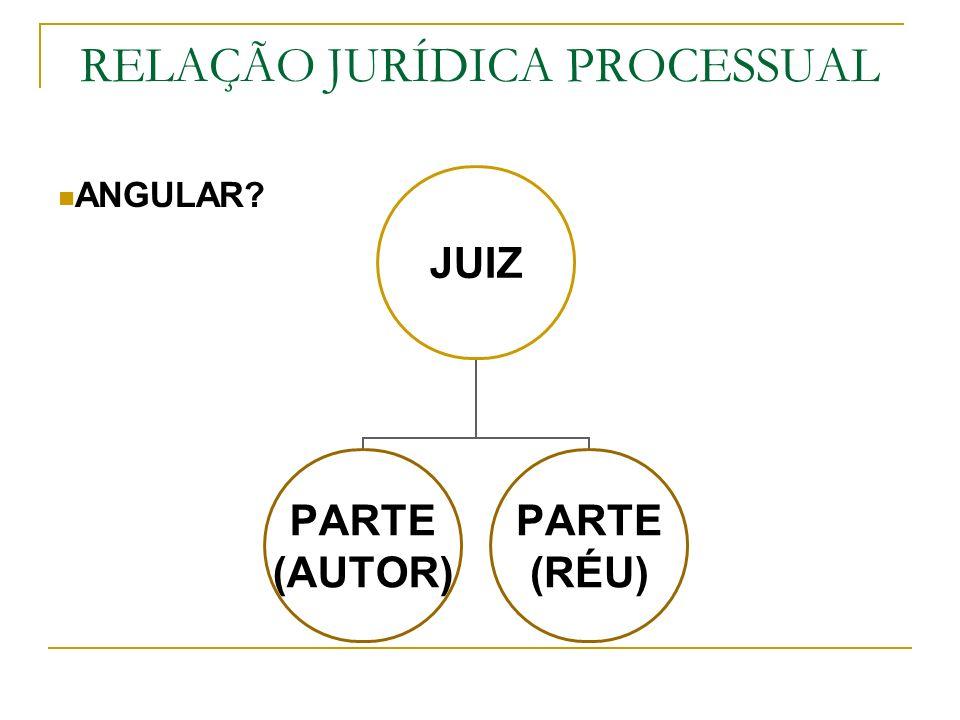 RELAÇÃO JURÍDICA PROCESSUAL ANGULAR? JUIZ PARTE (AUTOR) PARTE (RÉU)