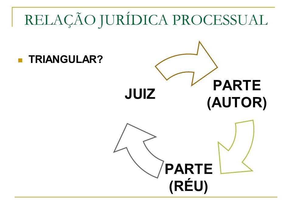 RELAÇÃO JURÍDICA PROCESSUAL TRIANGULAR? PARTE (AUTOR) PARTE (RÉU) JUIZ