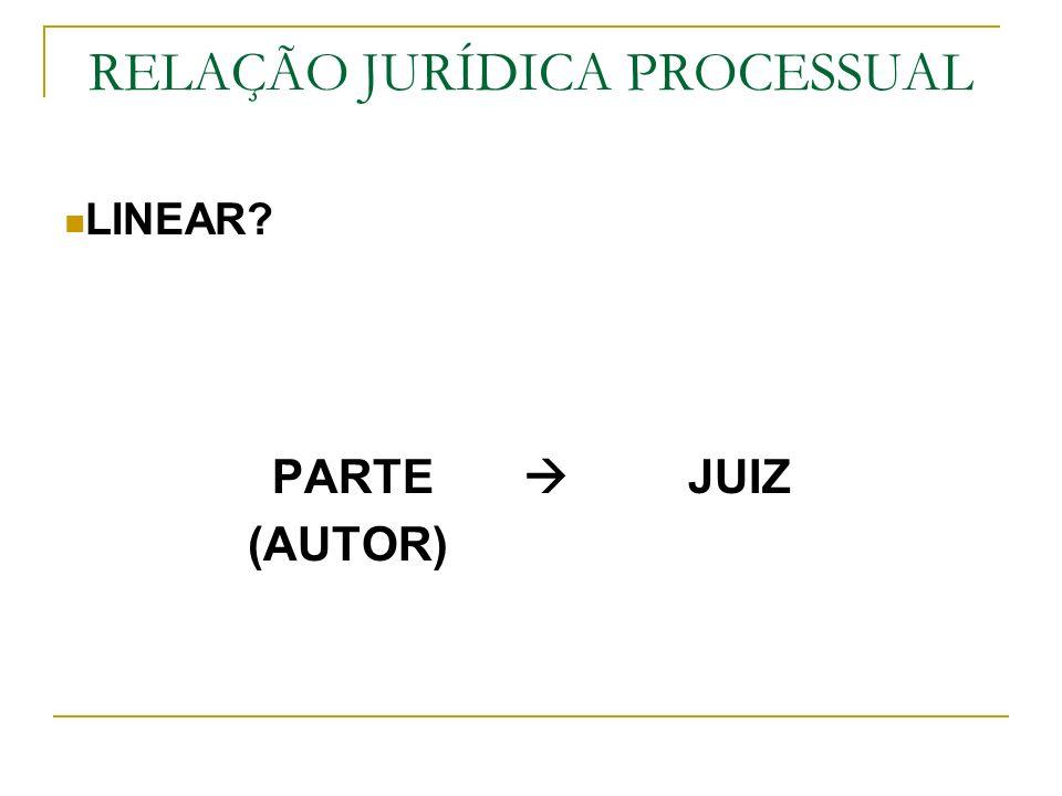 RELAÇÃO JURÍDICA PROCESSUAL LINEAR? PARTE JUIZ (AUTOR)
