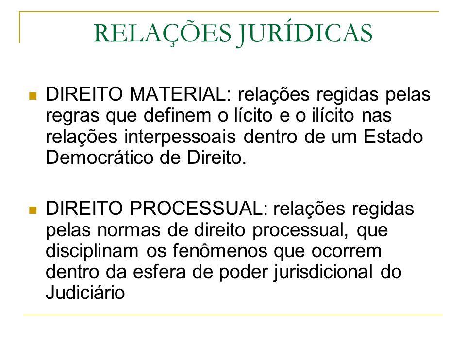 RELAÇÕES JURÍDICAS DIREITO MATERIAL: relações regidas pelas regras que definem o lícito e o ilícito nas relações interpessoais dentro de um Estado Dem