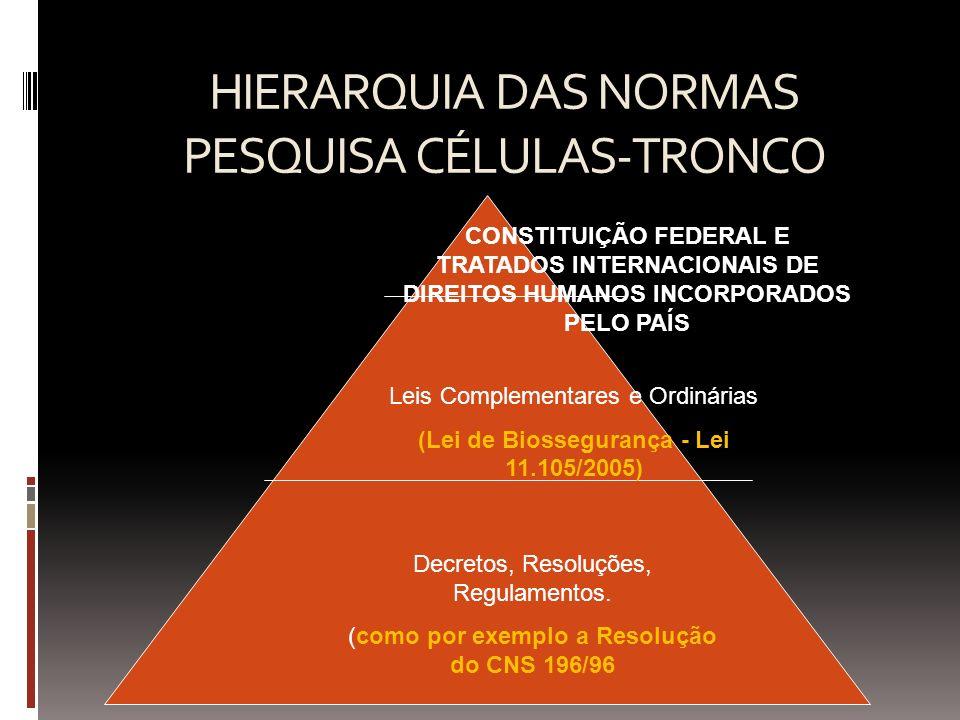 HIERARQUIA DAS NORMAS PESQUISA CÉLULAS-TRONCO CONSTITUIÇÃO FEDERAL E TRATADOS INTERNACIONAIS DE DIREITOS HUMANOS INCORPORADOS PELO PAÍS Leis Complemen