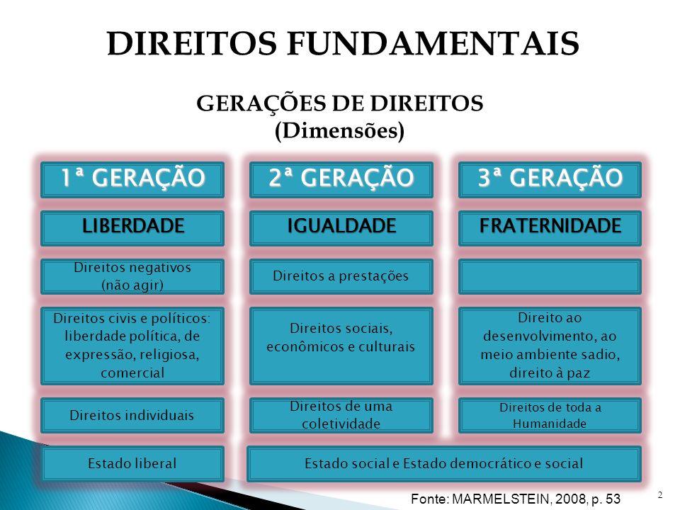 2 DIREITOS FUNDAMENTAIS GERAÇÕES DE DIREITOS (Dimensões) Fonte: MARMELSTEIN, 2008, p. 53 1ª GERAÇÃO 2ª GERAÇÃO 3ª GERAÇÃO LIBERDADE Direitos negativos