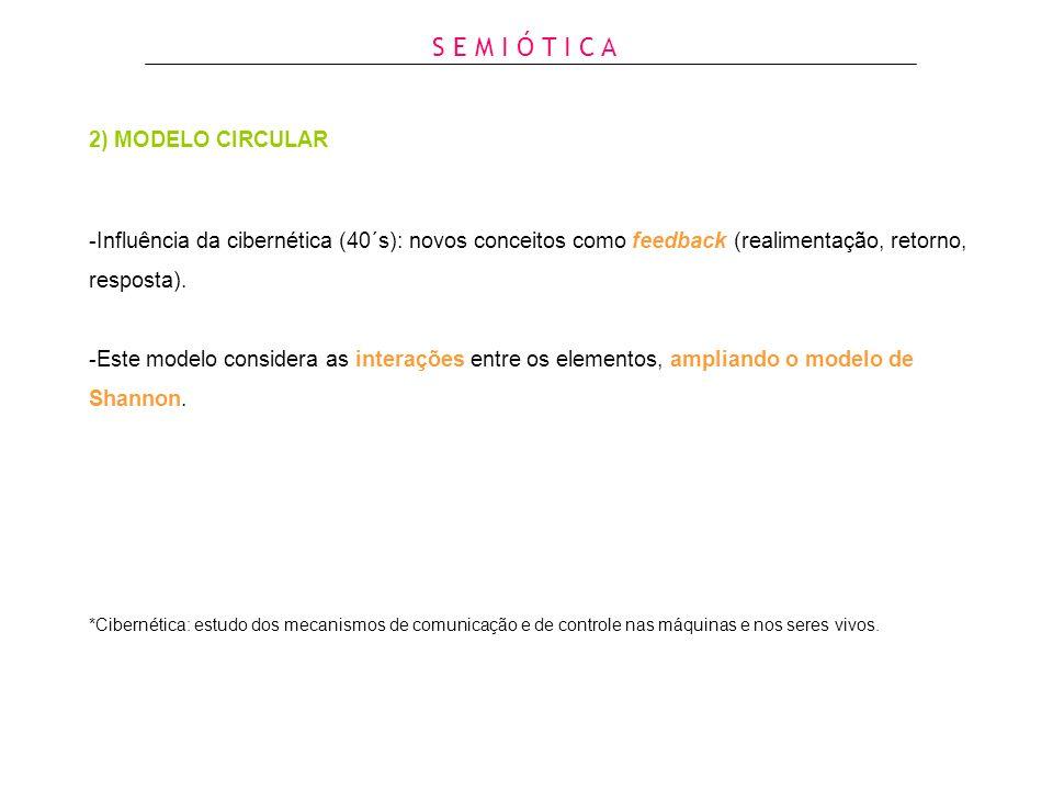 2) MODELO CIRCULAR -Influência da cibernética (40´s): novos conceitos como feedback (realimentação, retorno, resposta). -Este modelo considera as inte
