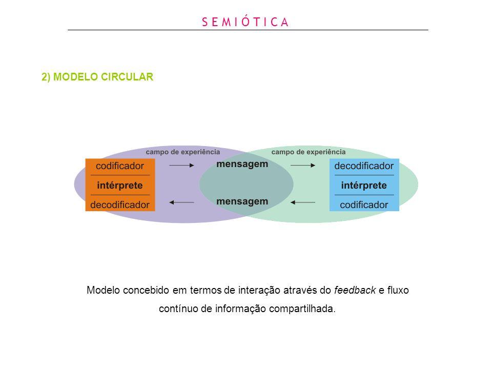 S E M I Ó T I C A 2) MODELO CIRCULAR Modelo concebido em termos de interação através do feedback e fluxo contínuo de informação compartilhada.