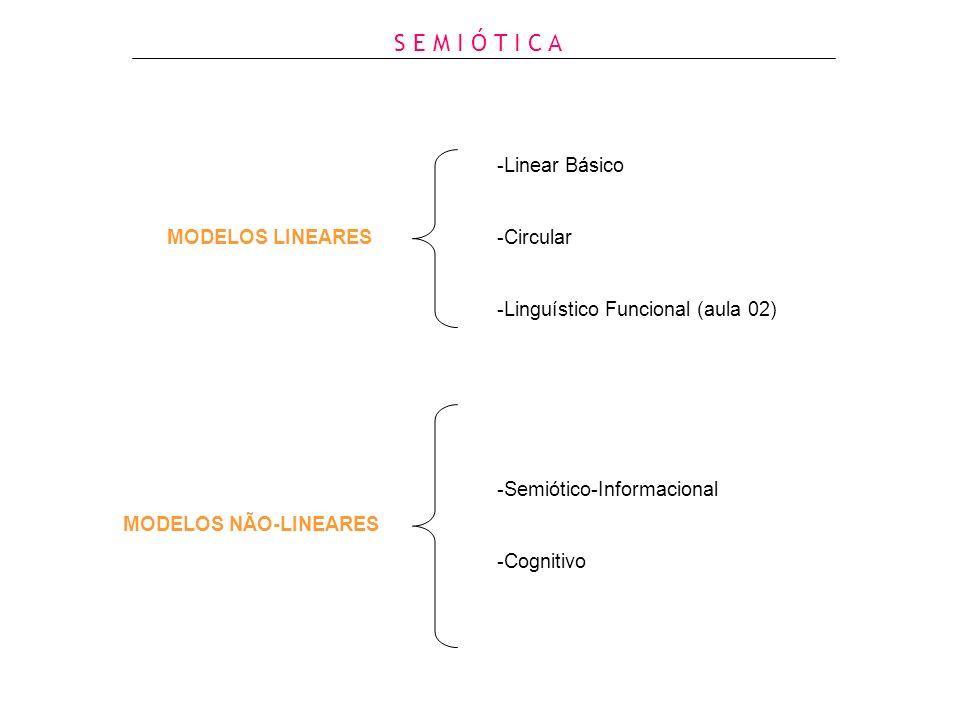 S E M I Ó T I C A MODELOS LINEARES -Linear Básico -Circular -Linguístico Funcional (aula 02) -Semiótico-Informacional -Cognitivo MODELOS NÃO-LINEARES