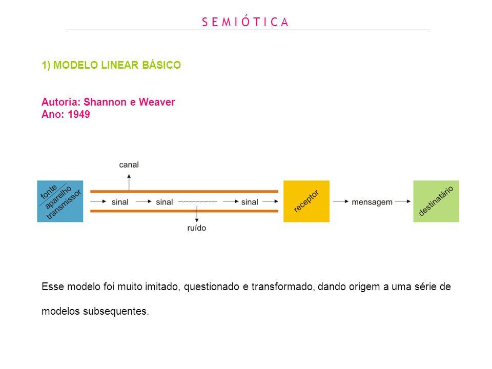 1) MODELO LINEAR BÁSICO Autoria: Shannon e Weaver Ano: 1949 Esse modelo foi muito imitado, questionado e transformado, dando origem a uma série de mod