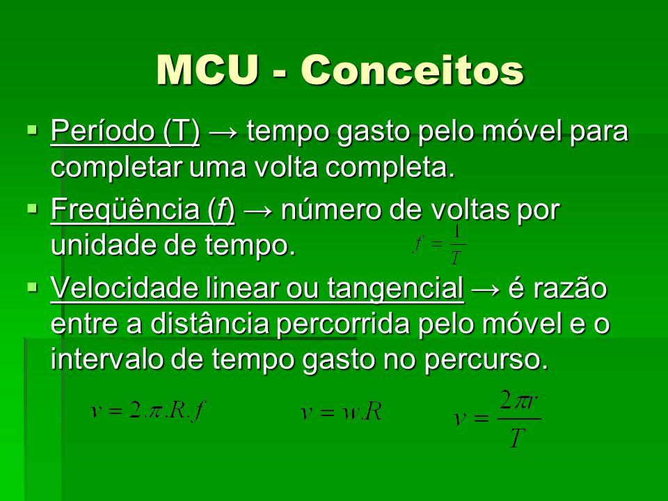 MCU - Conceitos Velocidade angular é razão entre o ângulo descrito pela partícula e o intervalo de tempo gasto no percurso.