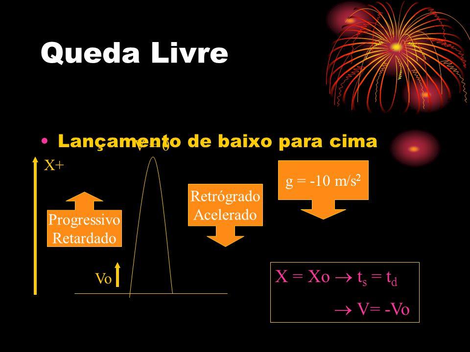 Queda Livre Lançamento de baixo para cima g = -10 m/s 2 Vo Progressivo Retardado Retrógrado Acelerado X = Xo t s = t d V= -Vo X+ V = 0