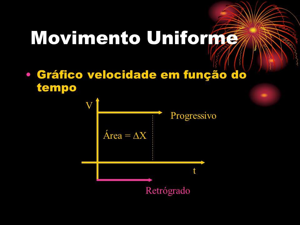 Movimento Uniforme Gráfico velocidade em função do tempo V t Retrógrado Progressivo Área = X