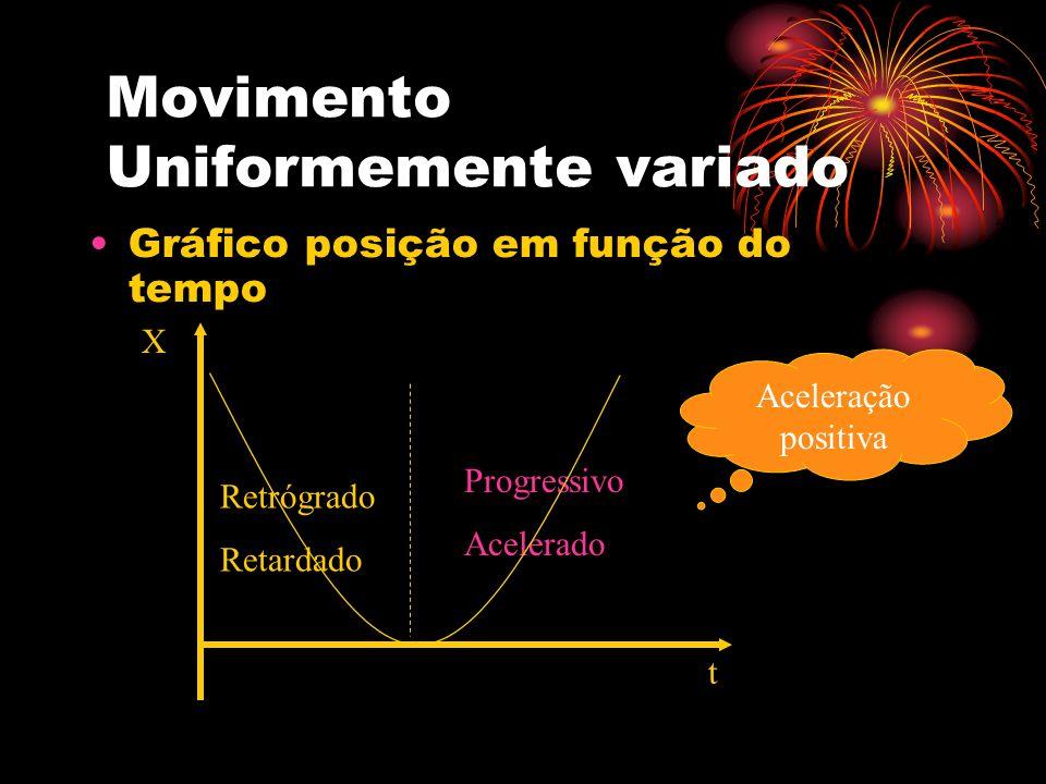 Movimento Uniformemente variado Gráfico posição em função do tempo X t Progressivo Acelerado Retrógrado Retardado Aceleração positiva