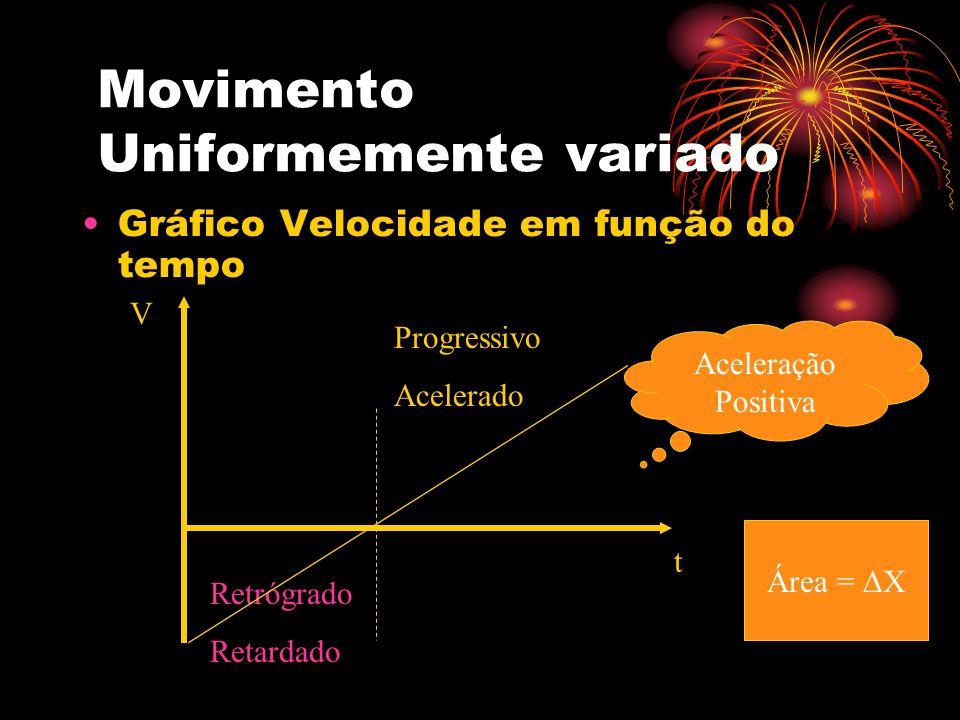 Movimento Uniformemente variado Gráfico Velocidade em função do tempo V t Retrógrado Retardado Progressivo Acelerado Aceleração Positiva Área = X