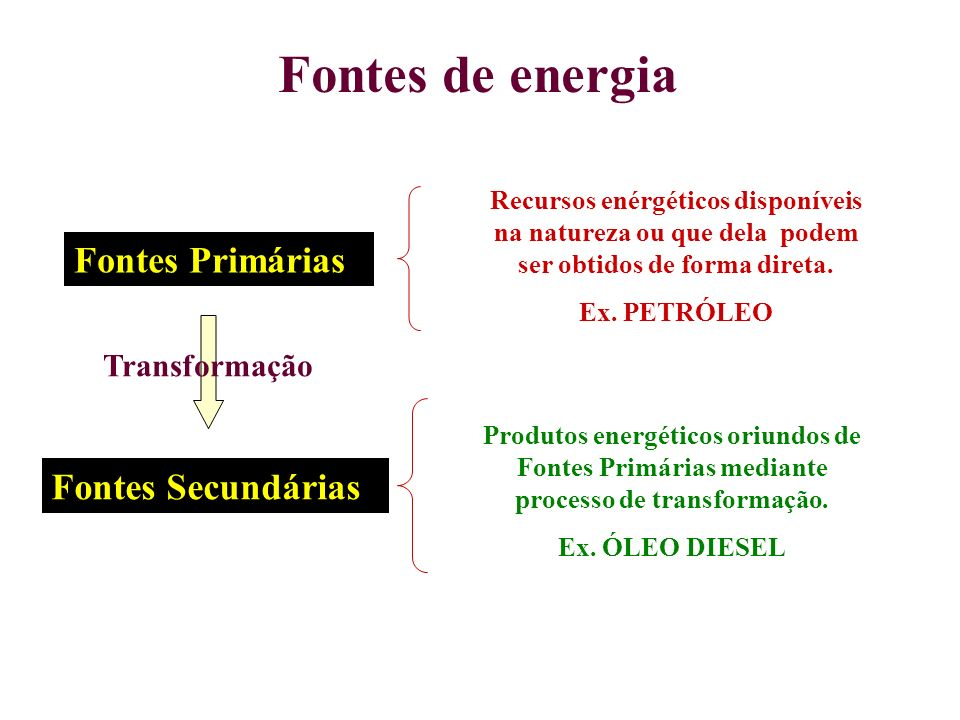 Fontes de energia Fontes Primárias Recursos enérgéticos disponíveis na natureza ou que dela podem ser obtidos de forma direta. Ex. PETRÓLEO Transforma