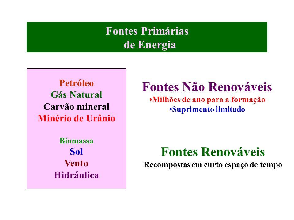 Fontes Primárias de Energia Petróleo Gás Natural Carvão mineral Minério de Urânio Biomassa Sol Vento Hidráulica Fontes Não Renováveis Milhões de ano p