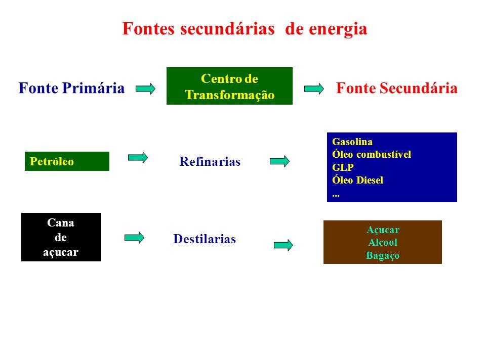 Fontes secundárias de energia Petróleo Gasolina Óleo combustível GLP Óleo Diesel... Centro de Transformação Refinarias Cana de açucar Fonte PrimáriaFo