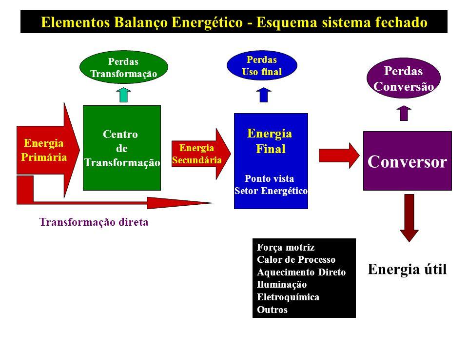 Elementos Balanço Energético - Esquema sistema fechado Centro de Transformação Energia Primária Energia Secundária Energia Final Ponto vista Setor Ene