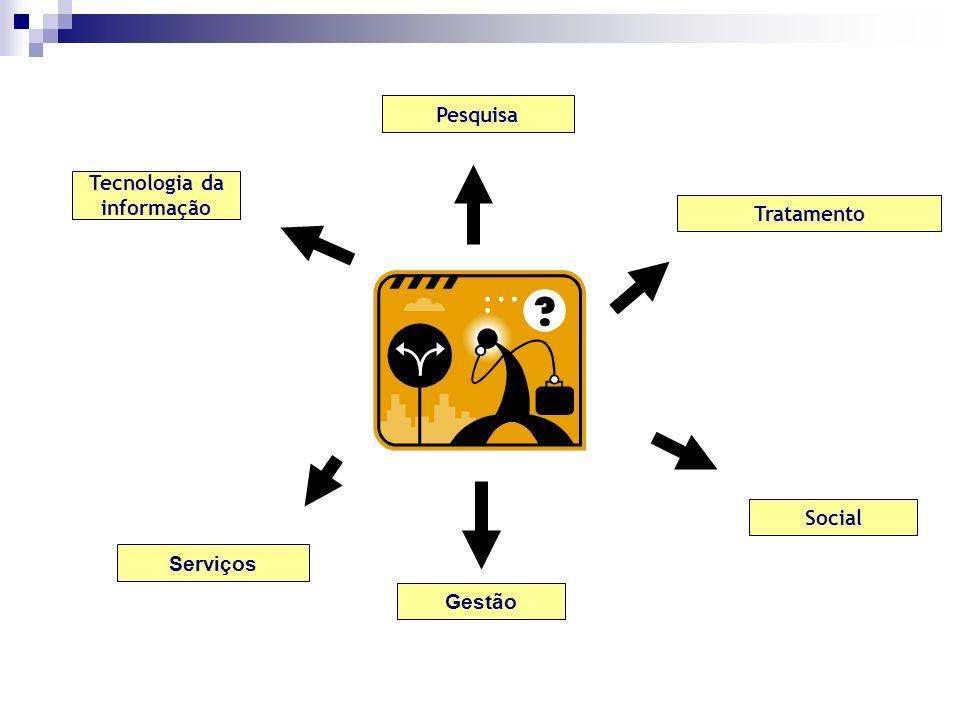 Tratamento Pesquisa Tecnologia da informação Serviços Gestão Social