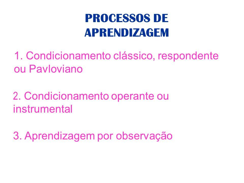 PROCESSOS DE APRENDIZAGEM 1. Condicionamento clássico, respondente ou Pavloviano 2. Condicionamento operante ou instrumental 3. Aprendizagem por obser