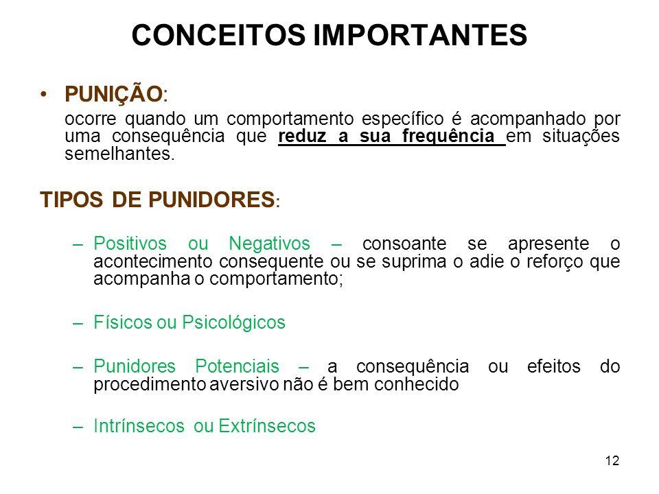 12 CONCEITOS IMPORTANTES PUNIÇÃO: ocorre quando um comportamento específico é acompanhado por uma consequência que reduz a sua frequência em situações