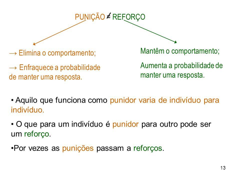 13 PUNIÇÃO = REFORÇO Elimina o comportamento; Enfraquece a probabilidade de manter uma resposta. Mantêm o comportamento; Aumenta a probabilidade de ma