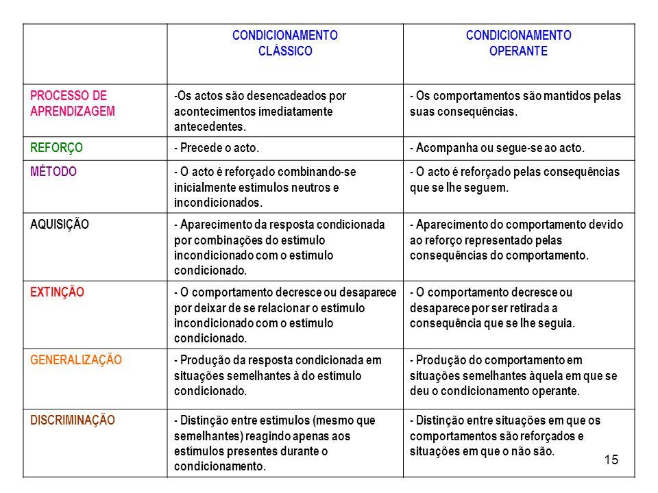 15 CONDICIONAMENTO CLÁSSICO CONDICIONAMENTO OPERANTE PROCESSO DE APRENDIZAGEM -Os actos são desencadeados por acontecimentos imediatamente antecedente