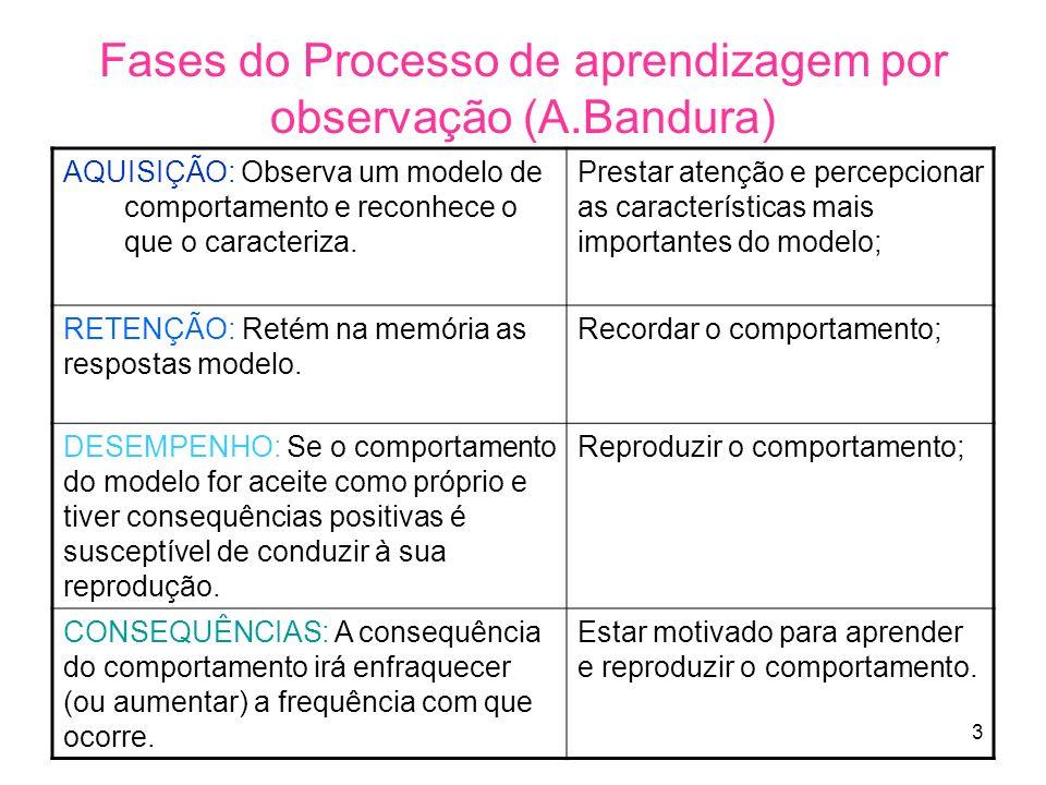 3 Fases do Processo de aprendizagem por observação (A.Bandura) AQUISIÇÃO: Observa um modelo de comportamento e reconhece o que o caracteriza. Prestar