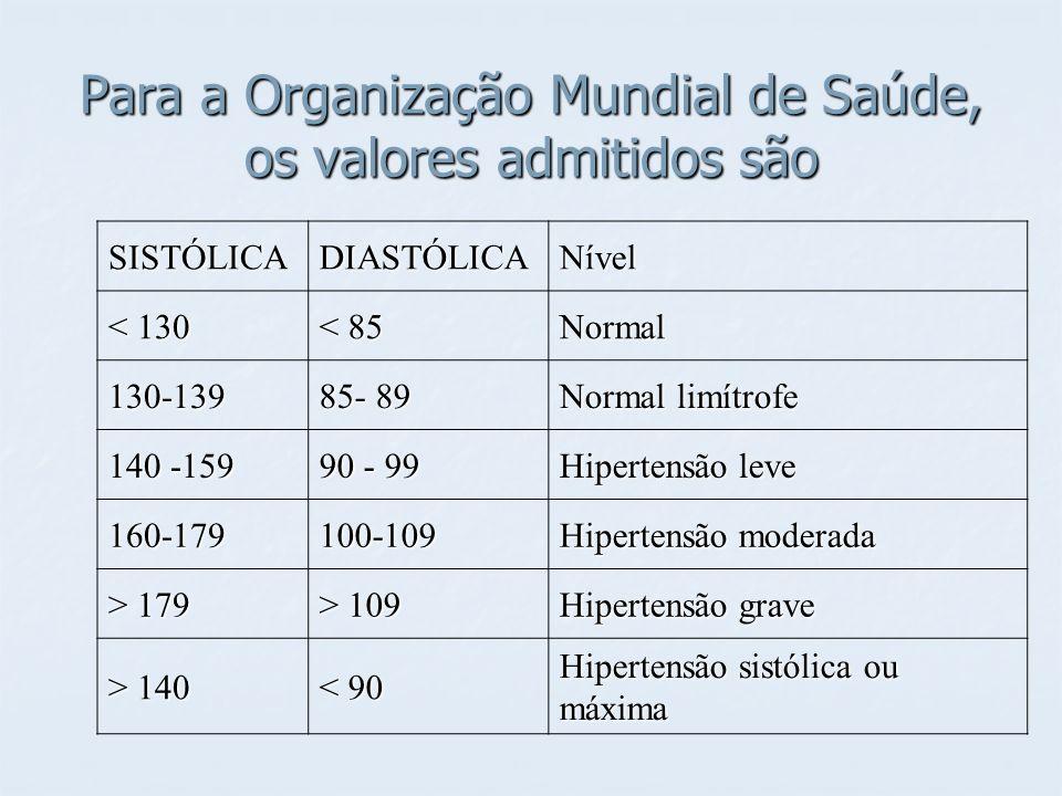 Para a Organização Mundial de Saúde, os valores admitidos são SISTÓLICADIASTÓLICANível < 130 < 85 Normal 130-139 85- 89 Normal limítrofe 140 -159 90 -