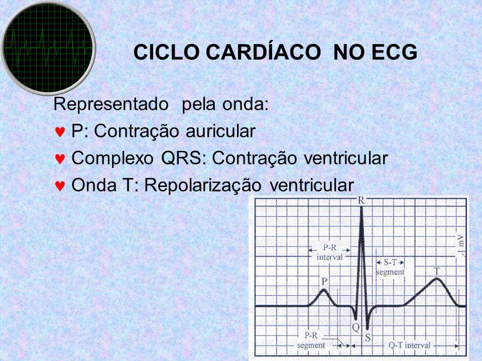 CICLO CARDÍACO NO ECG Representado pela onda: P: Contração auricular Complexo QRS: Contração ventricular Onda T: Repolarização ventricular