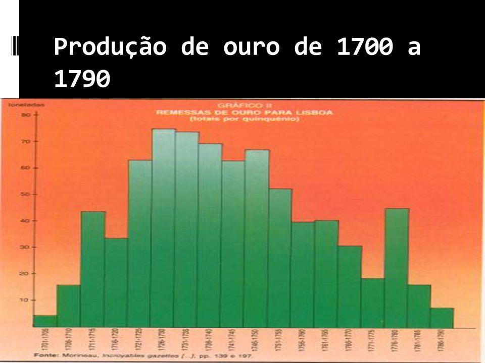 Produção de ouro de 1700 a 1790
