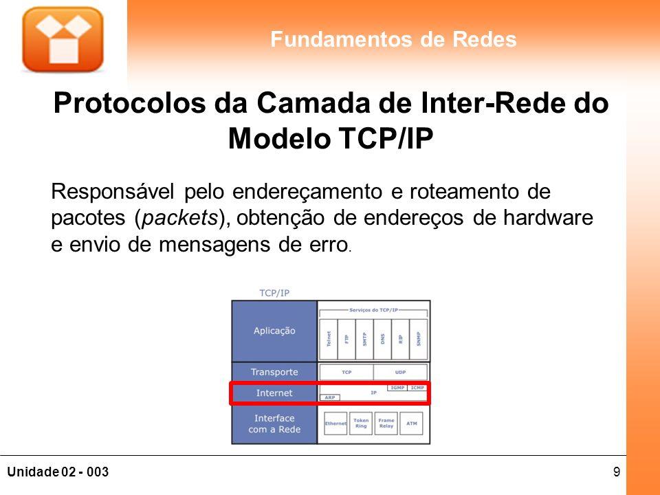 20Unidade 02 - 003 Fundamentos de Redes Protocolos da Camada de Aplicação do Modelo TCP/IP É a camada mais alta, onde se encontram os protocolos das aplicações clientes e servidoras.