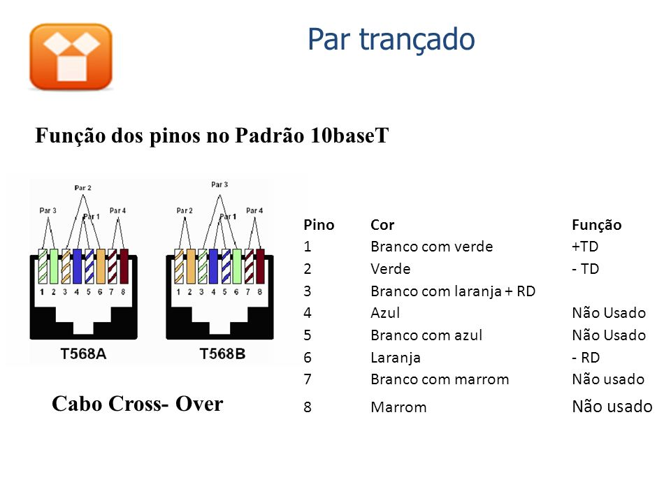 Par trançado Função dos pinos no Padrão 10baseT Pino CorFunção 1Branco com verde+TD 2Verde- TD 3Branco com laranja+ RD 4AzulNão Usado 5Branco com azulNão Usado 6Laranja- RD 7Branco com marromNão usado 8Marrom Não usado Cabo Cross- Over
