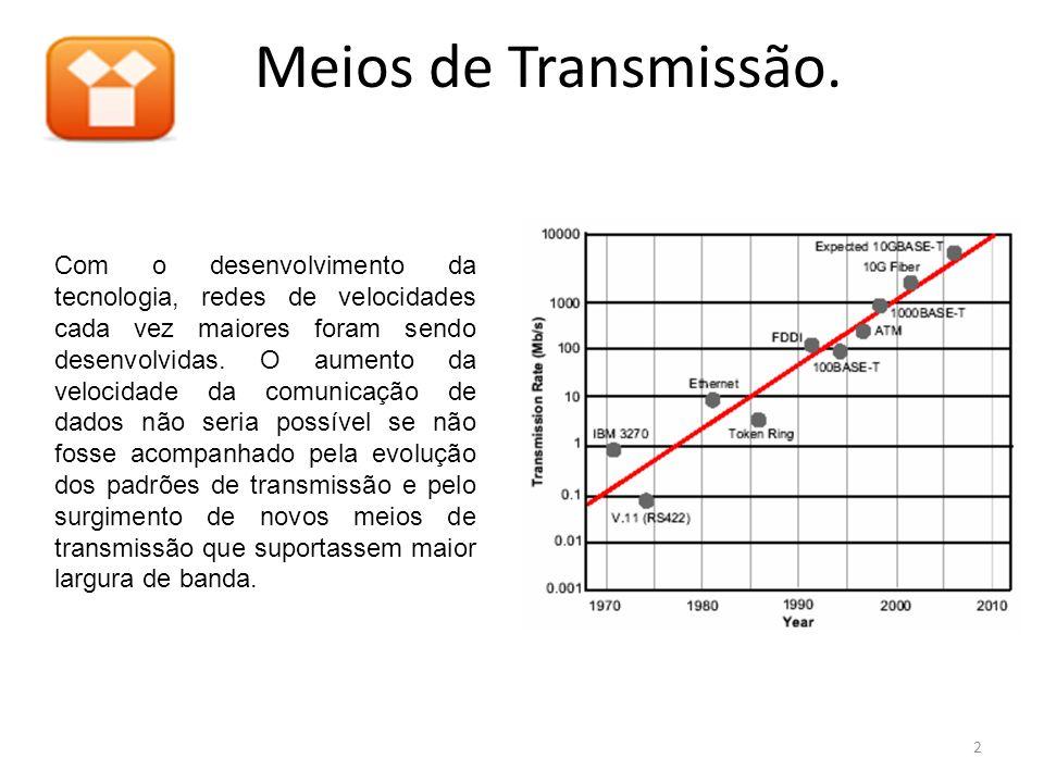 2 Com o desenvolvimento da tecnologia, redes de velocidades cada vez maiores foram sendo desenvolvidas. O aumento da velocidade da comunicação de dado