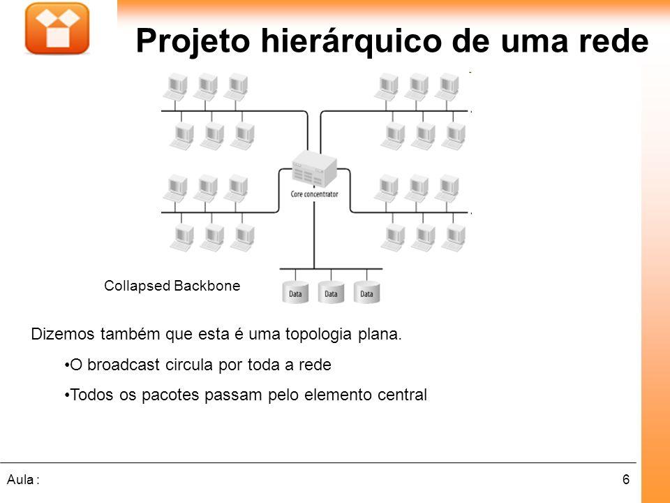 7Aula : Projeto hierárquico de uma rede Collapsed Backbone Como o elemento central pode encaminhar pacotes diretamente para todas as pontas, normalmente este modelo apresenta menor atraso e melhor tempo de resposta, já que não existem elementos intermediários na conexão.