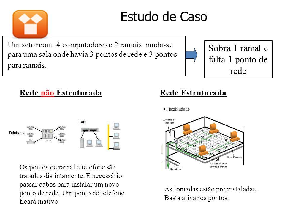 Estudo de Caso Um setor com 4 computadores e 2 ramais muda-se para uma sala onde havia 3 pontos de rede e 3 pontos para ramais. Rede não EstruturadaRe