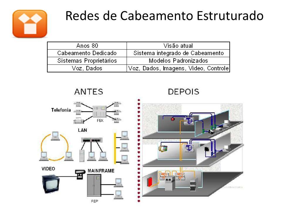 Redes de Cabeamento Estruturado