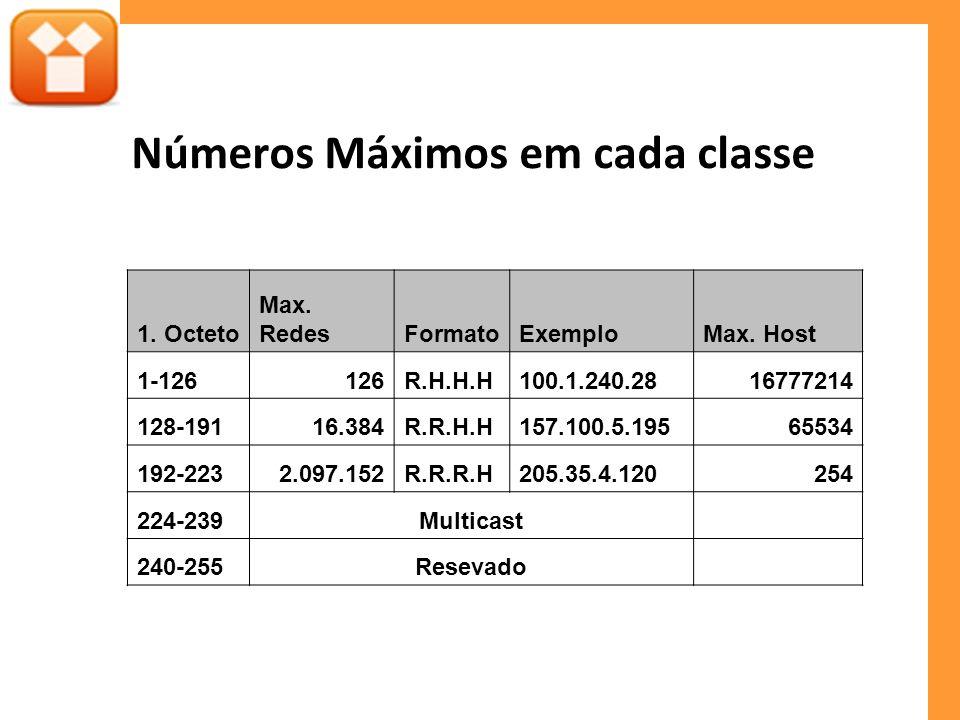 Números Máximos em cada classe 1. Octeto Max. RedesFormatoExemploMax. Host 1-126126R.H.H.H100.1.240.2816777214 128-19116.384R.R.H.H157.100.5.19565534