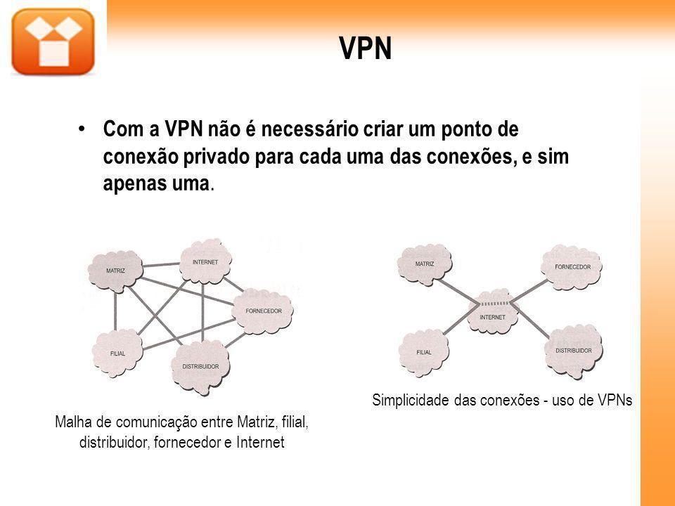 VPN Com a VPN não é necessário criar um ponto de conexão privado para cada uma das conexões, e sim apenas uma.