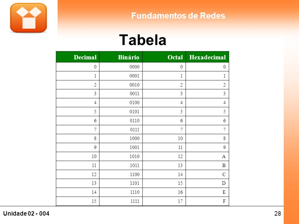 28Unidade 02 - 004 Fundamentos de Redes DecimalBinárioOctalHexadecimal 0000000 1000111 2001022 3001133 4010044 5010155 6011066 7011177 81000108 910011