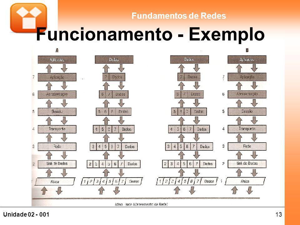 13Unidade 02 - 001 Fundamentos de Redes Funcionamento - Exemplo