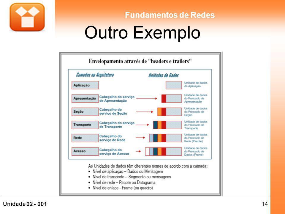 14Unidade 02 - 001 Fundamentos de Redes Outro Exemplo