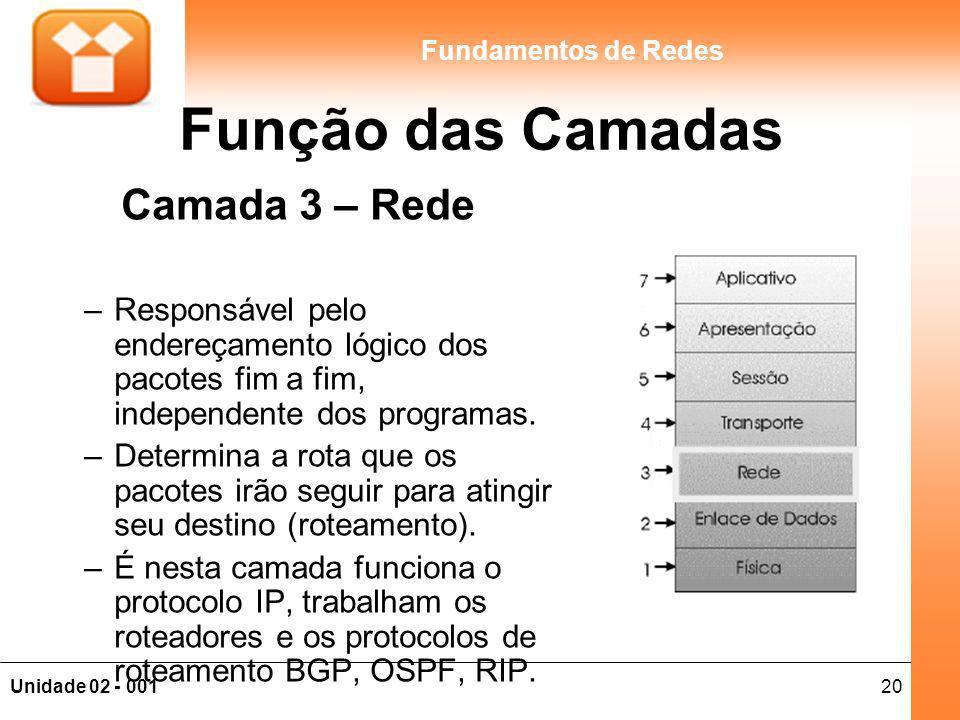 20Unidade 02 - 001 Fundamentos de Redes Função das Camadas Camada 3 – Rede –Responsável pelo endereçamento lógico dos pacotes fim a fim, independente