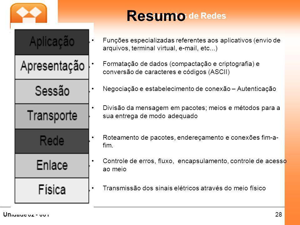 28Unidade 02 - 001 Fundamentos de Redes Resumo Funções especializadas referentes aos aplicativos (envio de arquivos, terminal virtual, e-mail, etc...)