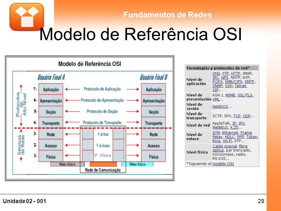 29Unidade 02 - 001 Fundamentos de Redes Modelo de Referência OSI