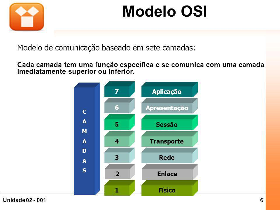 7Unidade 02 - 001 Fundamentos de Redes Modelo OSI Aplicação Apresentação Sessão Transporte Rede Enlace Físico 7 6 5 4 3 2 1 CAMADASCAMADAS Serviço: O que a camada deve fazer, independente da forma Interface: Como esta camada se comunica com as camadas adjacentes Protocolos: Qualquer um que seja compatível com os serviços e interfaces do modelo.