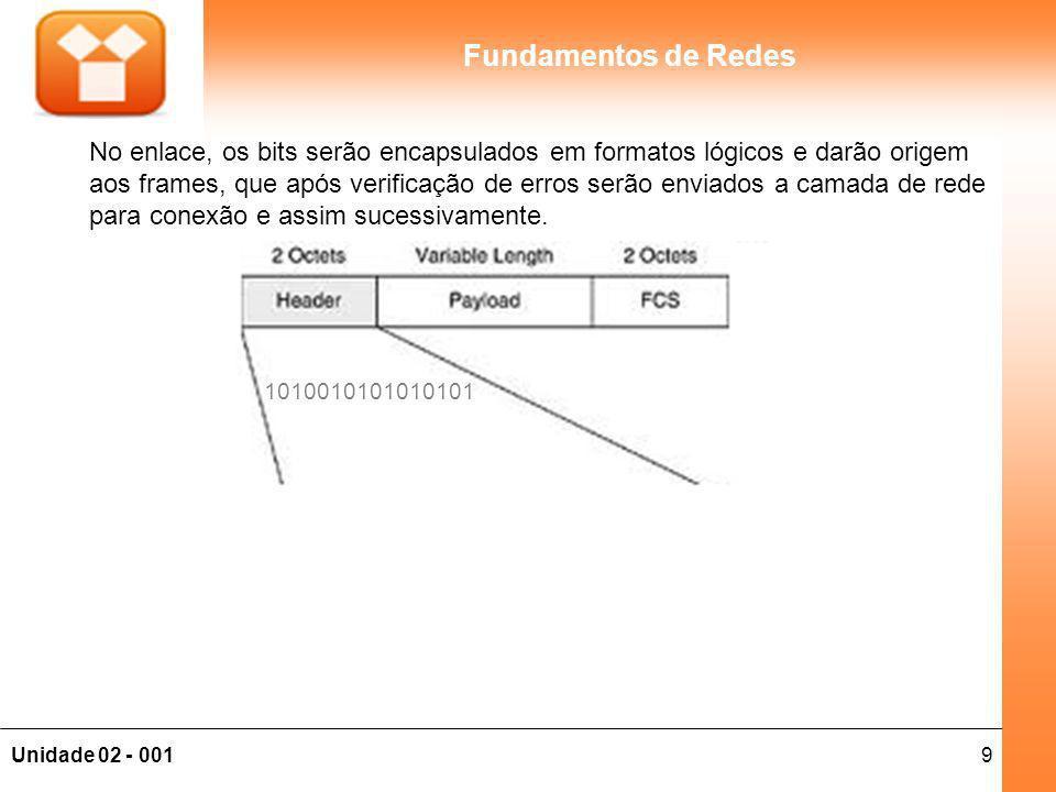 9Unidade 02 - 001 Fundamentos de Redes No enlace, os bits serão encapsulados em formatos lógicos e darão origem aos frames, que após verificação de er