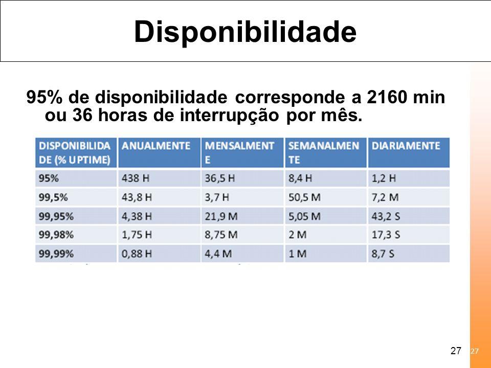 27 Disponibilidade 95% de disponibilidade corresponde a 2160 min ou 36 horas de interrupção por mês. 27