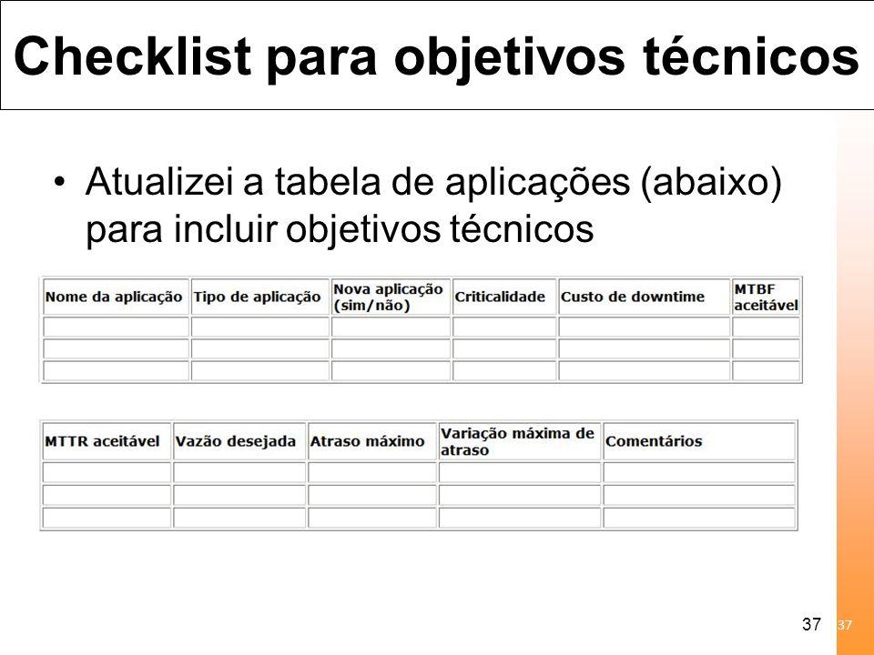 37 Checklist para objetivos técnicos Atualizei a tabela de aplicações (abaixo) para incluir objetivos técnicos 25/4/201437Prof. Msc. Almerindo Rehem