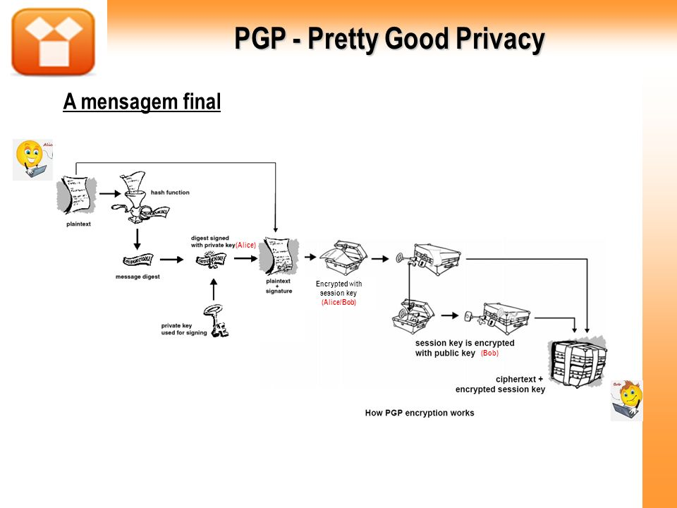 PGP - Pretty Good Privacy A mensagem final Encrypted with session key (Alice/Bob) (Alice) (Bob)
