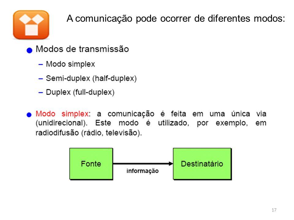 A comunicação pode ocorrer de diferentes modos: 17
