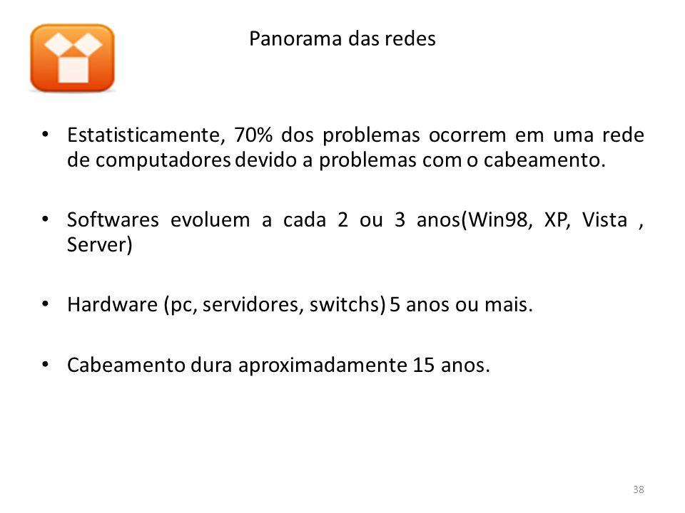Estatisticamente, 70% dos problemas ocorrem em uma rede de computadores devido a problemas com o cabeamento. Softwares evoluem a cada 2 ou 3 anos(Win9