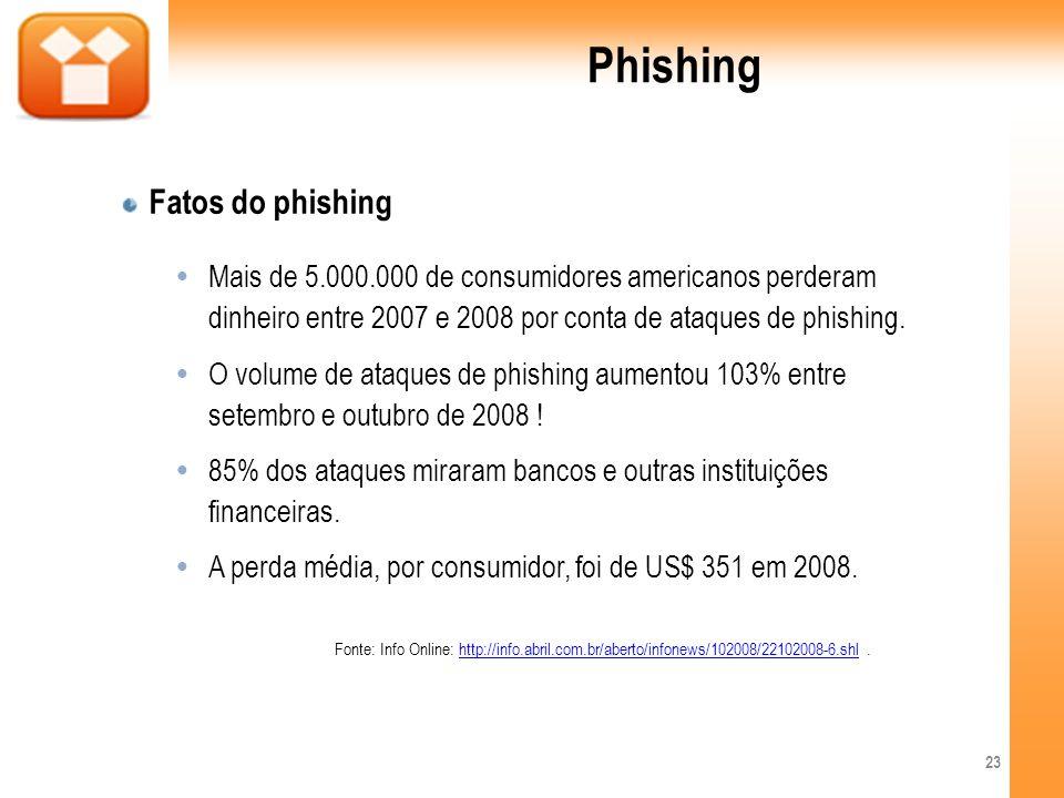 Phishing Fatos do phishing Mais de 5.000.000 de consumidores americanos perderam dinheiro entre 2007 e 2008 por conta de ataques de phishing. O volume